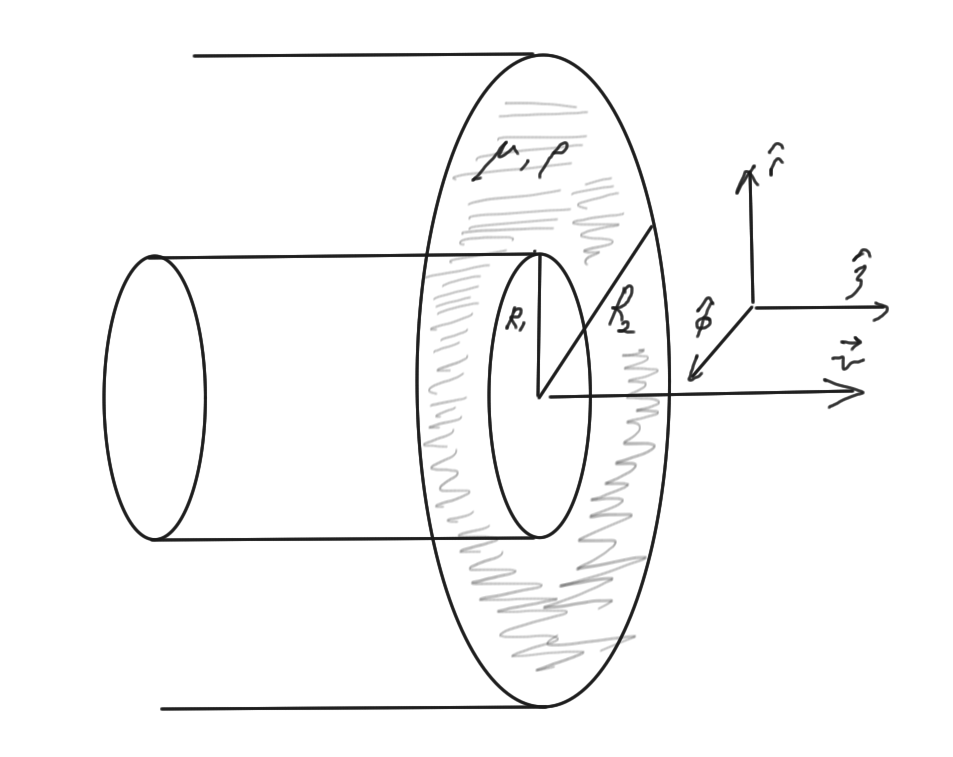 Flow between infinite moving inner cylinder and outer for Joot work