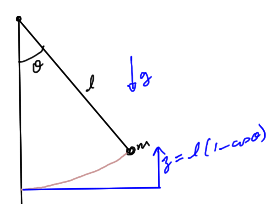 pendulumPhaseSpaceFig1